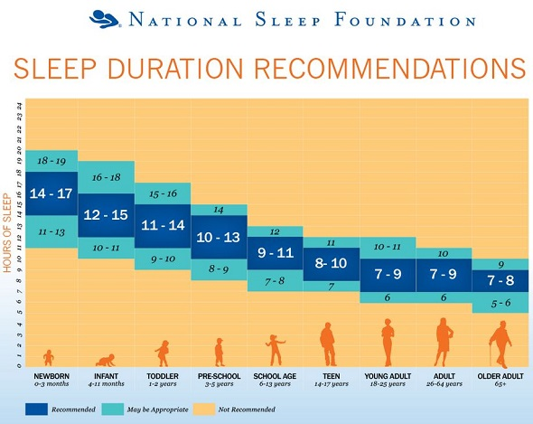 sleep_duration_recommendations